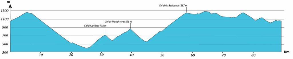 profil journée 4 séjour vélo Ardéchoise Autrement Genets