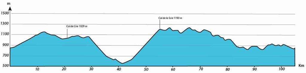 profil journée 1 séjour vélo Ardéchoise Autrement Haut-Lignon