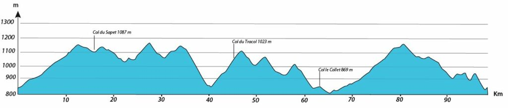 profil journée 2 séjour vélo Ardéchoise Autrement Haut-Lignon