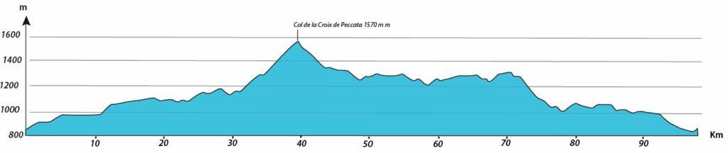 profil journée 4 séjour vélo Ardéchoise Autrement Haut-Lignon