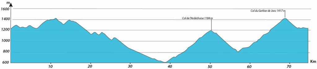 profil journée 2 séjour vélo Ardéchoise Autrement Myrtilles