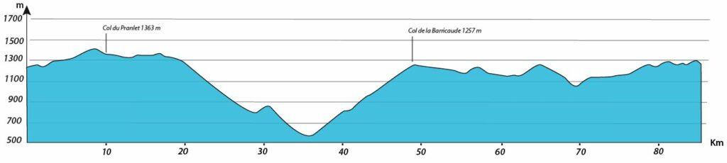 profil journée 3 séjour vélo Ardéchoise Autrement Myrtilles